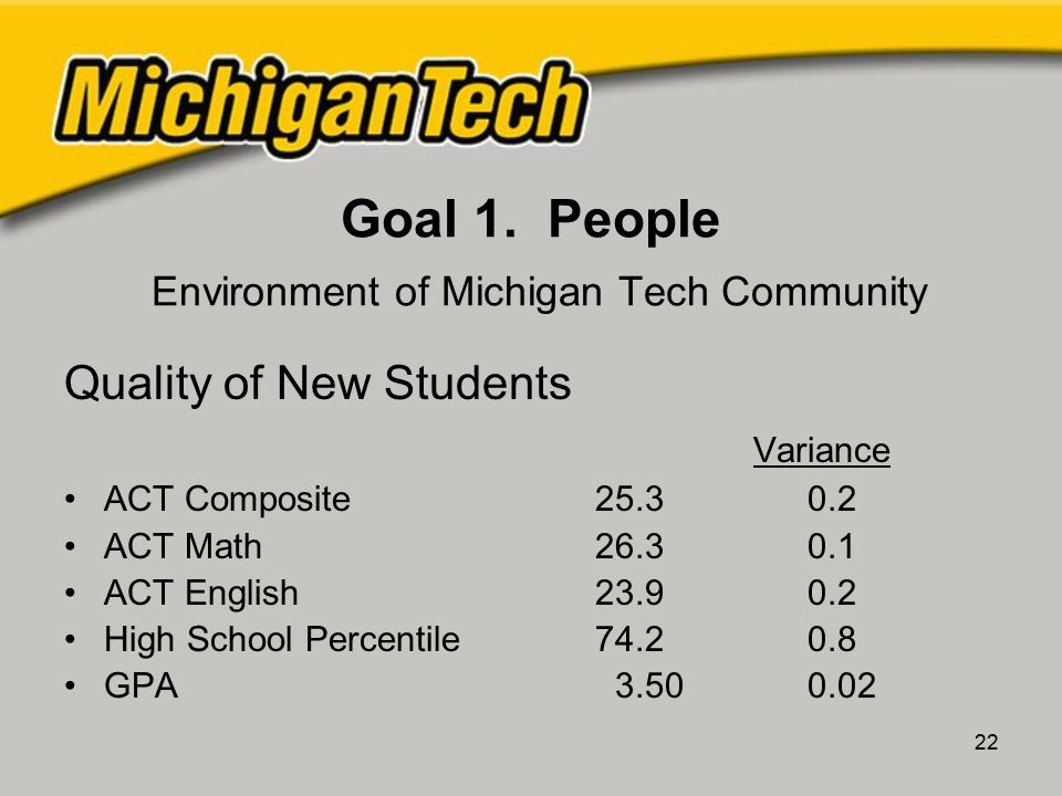 22 Goal 1. People Environment of Michigan Tech Community Quality of New Students Variance ACT Composite25.30.2 ACT Math26.30.1 ACT English23.90.2 High