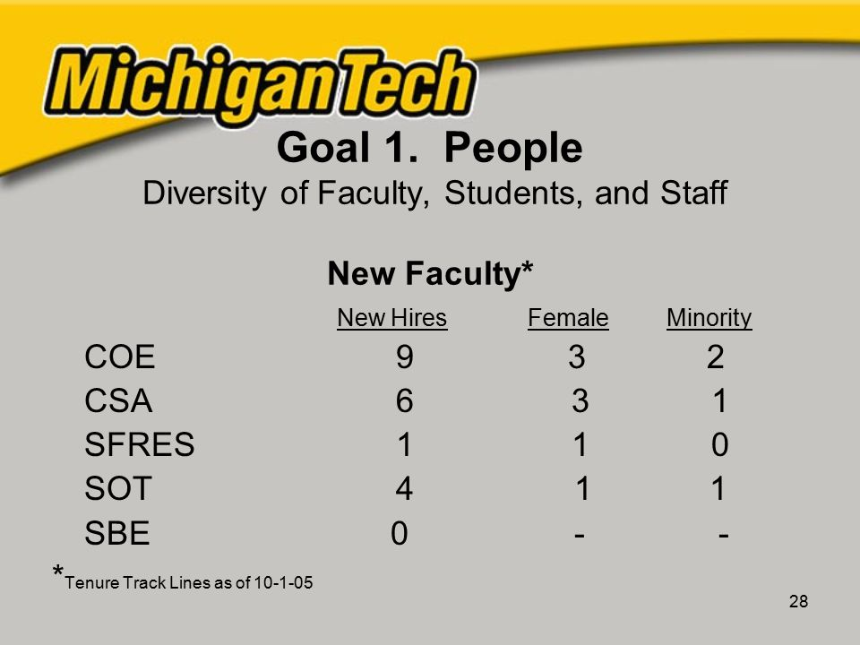 28 Goal 1. People Diversity of Faculty, Students, and Staff New Faculty* New Hires Female Minority COE 9 3 2 CSA 6 3 1 SFRES 1 1 0 SOT 4 1 1 SBE 0 - -