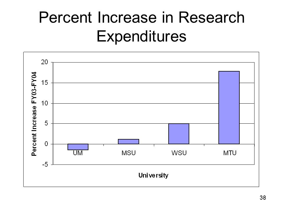 38 Percent Increase in Research Expenditures