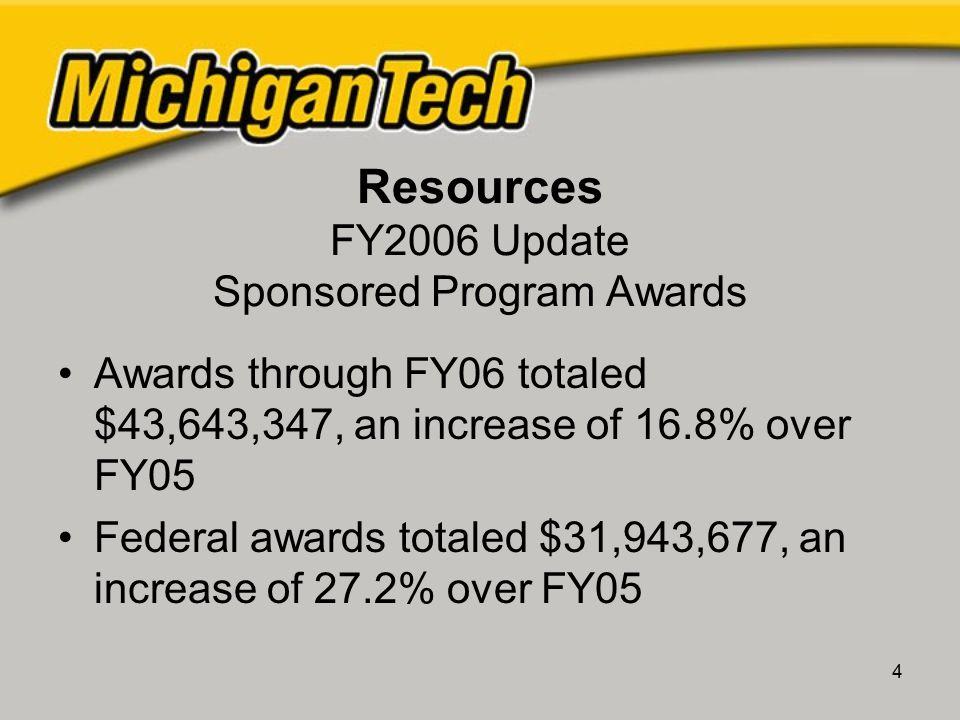 5 Fundraising 2004 20052006 Total $19M $12M$22M