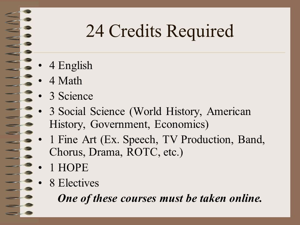 24 Credits Required 4 English 4 Math 3 Science 3 Social Science (World History, American History, Government, Economics) 1 Fine Art (Ex.