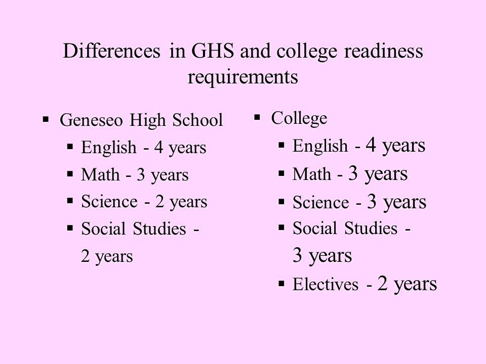 Differences in GHS and college readiness requirements  Geneseo High School  English - 4 years  Math - 3 years  Science - 2 years  Social Studies - 2 years  Geneseo High School  English - 4 years  Math - 3 years  Science - 2 years  Social Studies - 2 years  College  English - 4 years  Math - 3 years  Science - 3 years  Social Studies - 3 years  Electives - 2 years