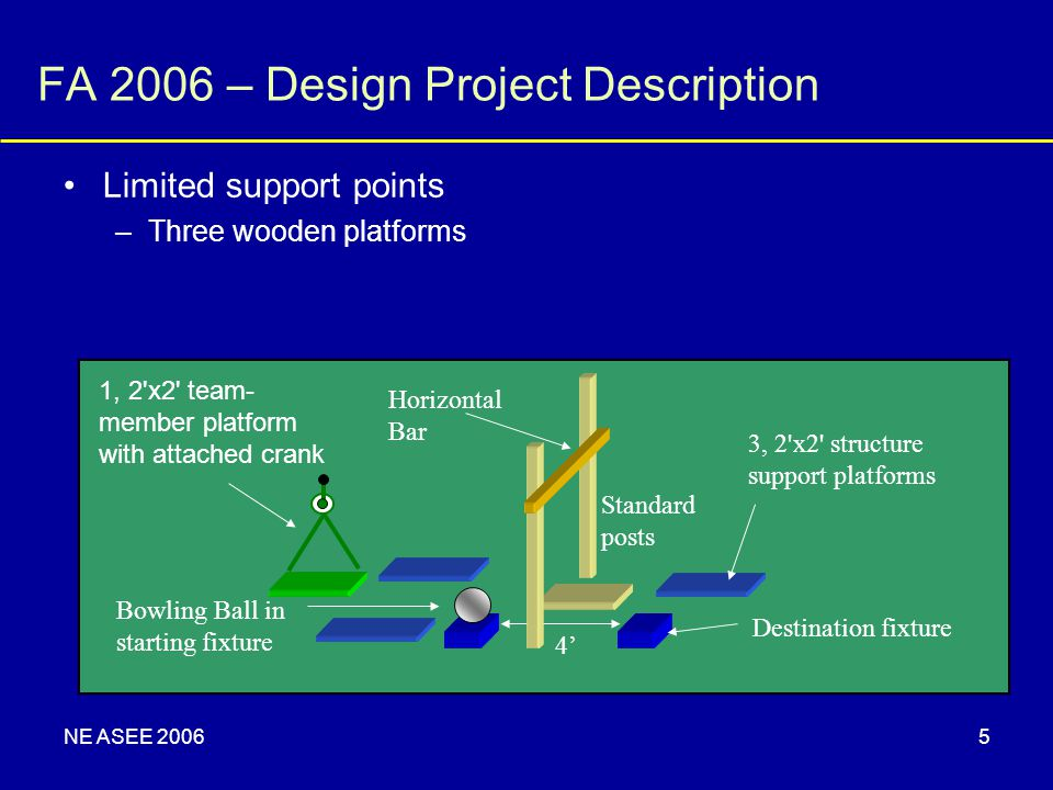 NE ASEE 20065 FA 2006 – Design Project Description Limited support points –Three wooden platforms 1, 2'x2' team- member platform with attached crank 3