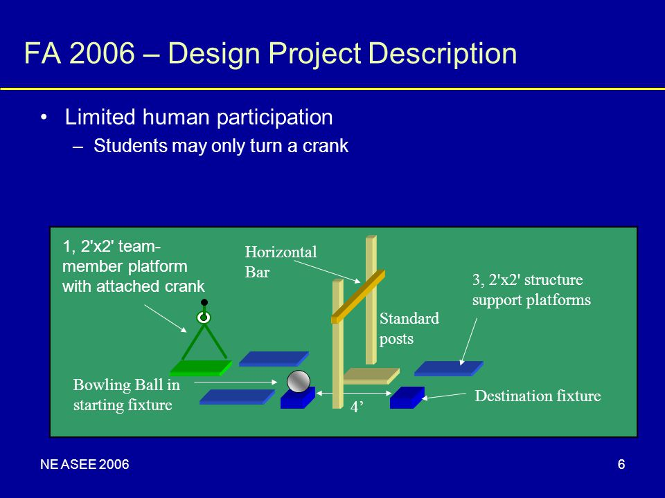 NE ASEE 20066 FA 2006 – Design Project Description Limited human participation –Students may only turn a crank 1, 2'x2' team- member platform with att