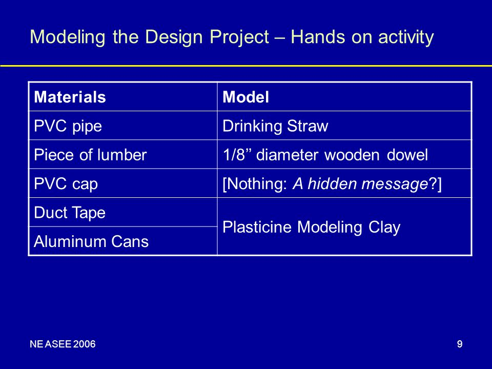 NE ASEE 20069 Modeling the Design Project – Hands on activity MaterialsModel PVC pipeDrinking Straw Piece of lumber1/8'' diameter wooden dowel PVC cap[Nothing: A hidden message ] Duct Tape Plasticine Modeling Clay Aluminum Cans