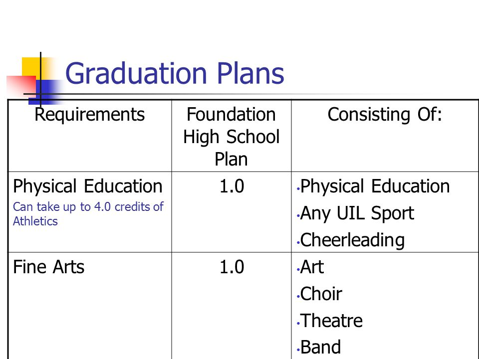Graduation Plans RequirementsFoundation High School Plan Consisting Of: Physical Education Can take up to 4.0 credits of Athletics 1.0 Physical Education Any UIL Sport Cheerleading Fine Arts1.0 Art Choir Theatre Band