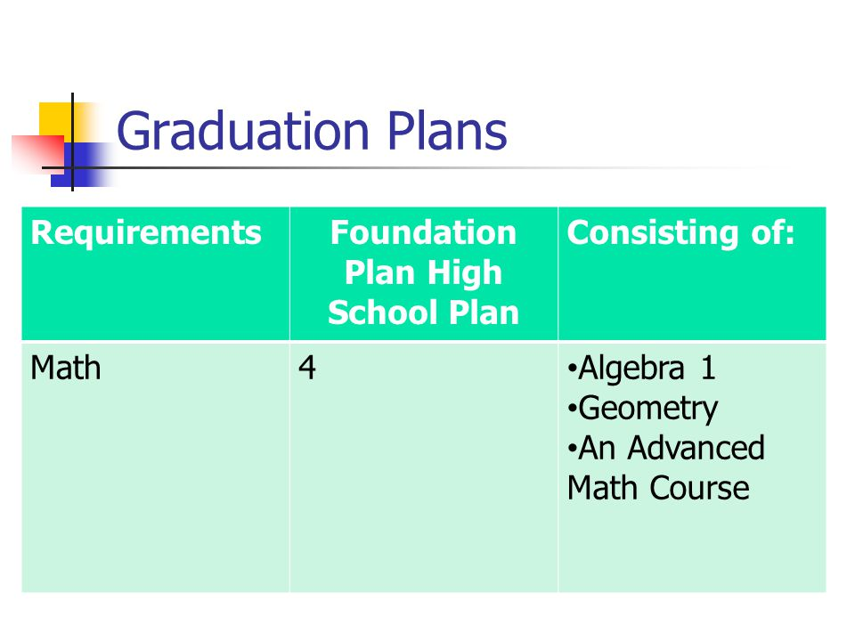 Graduation Plans RequirementsFoundation Plan High School Plan Consisting of: Math4 Algebra 1 Geometry An Advanced Math Course