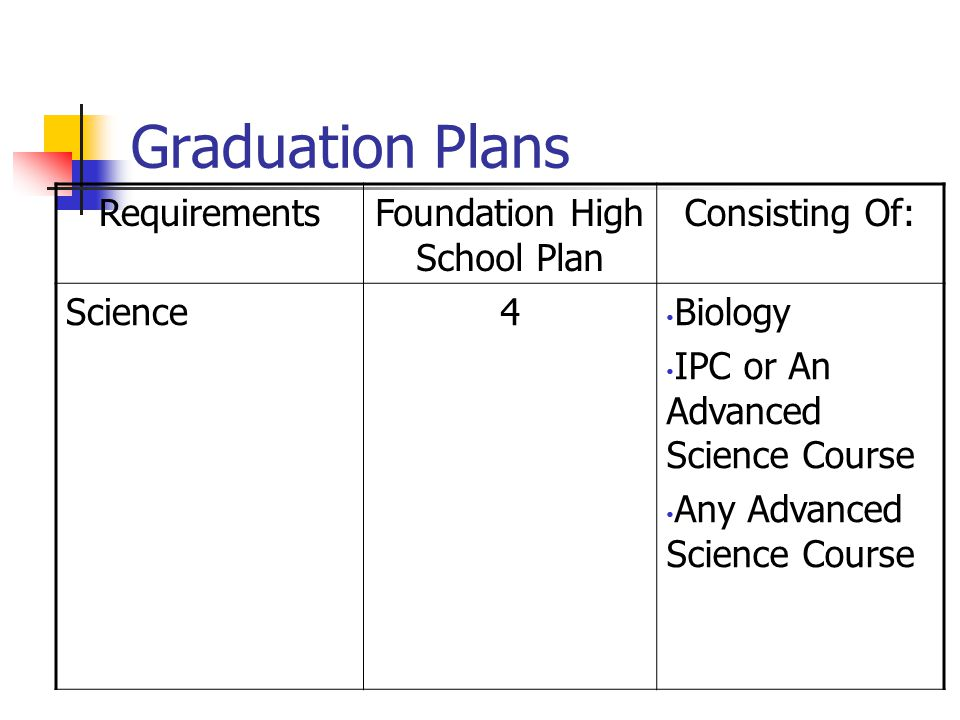 Graduation Plans RequirementsFoundation High School Plan Consisting Of: Science4 Biology IPC or An Advanced Science Course Any Advanced Science Course