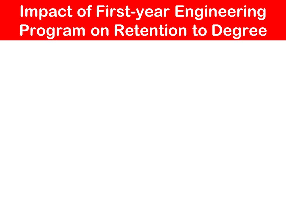 Impact of First-year Engineering Program on Retention to Degree