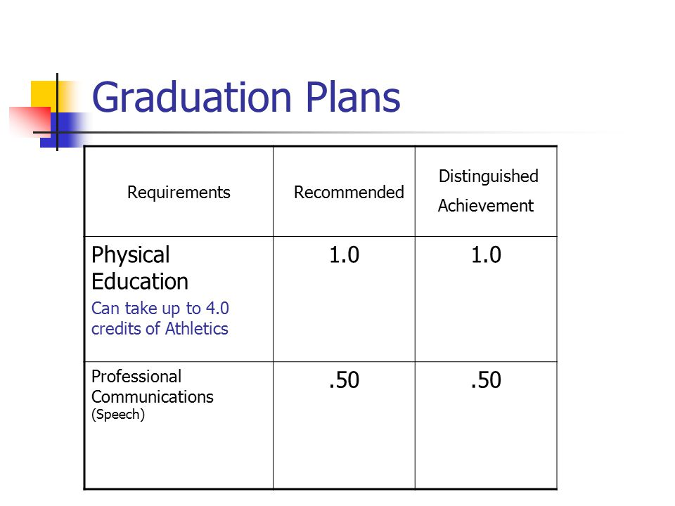 Graduation Plans Requirements Recommended Distinguished Achievement Physical Education Can take up to 4.0 credits of Athletics 1.0 Professional Communications (Speech).50