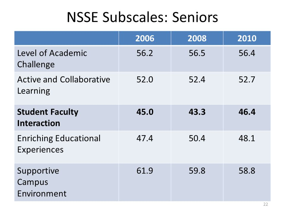 NSSE Subscales: Seniors 200620082010 Level of Academic Challenge 56.256.556.4 Active and Collaborative Learning 52.052.452.7 Student Faculty Interaction 45.043.346.4 Enriching Educational Experiences 47.450.448.1 Supportive Campus Environment 61.959.858.8 22
