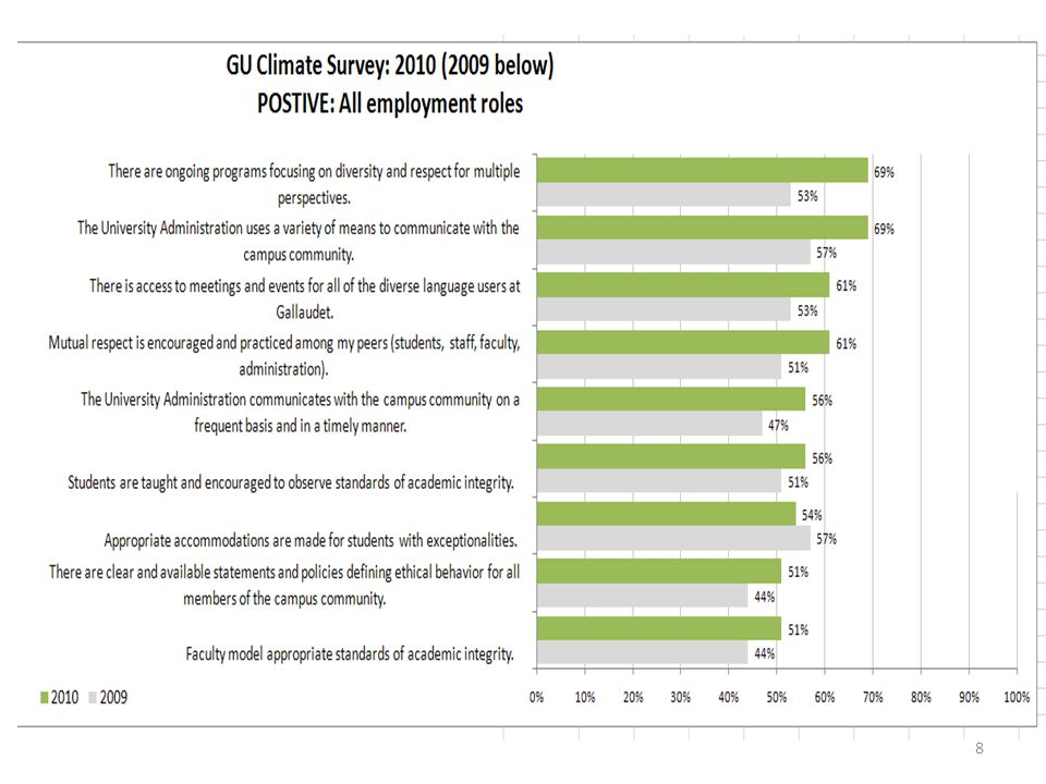 BENCHMARKS (%) – Comparisons to designated peers – Comparisons to NSSE average See Executive Summary, page 4 – Comparisons to highly engaged IHE's (Top 50%, Top 10%) – Comparisons to our past % (2004, 2005 -  2007) Reviewing and Reporting NSSE Data 19