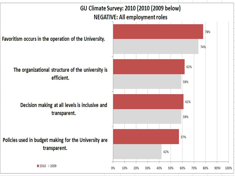 Notable NSSE Items: Significantly Higher Than Peers Contribution of GU experience to the following areas: Understanding yourself (F, S) Understanding people of other racial and ethnic backgrounds (F, S) Solving complex real-work problems (F) Developing a personal code of values and ethics (F, S) Developing a deepened sense of spirituality (F, S) 30