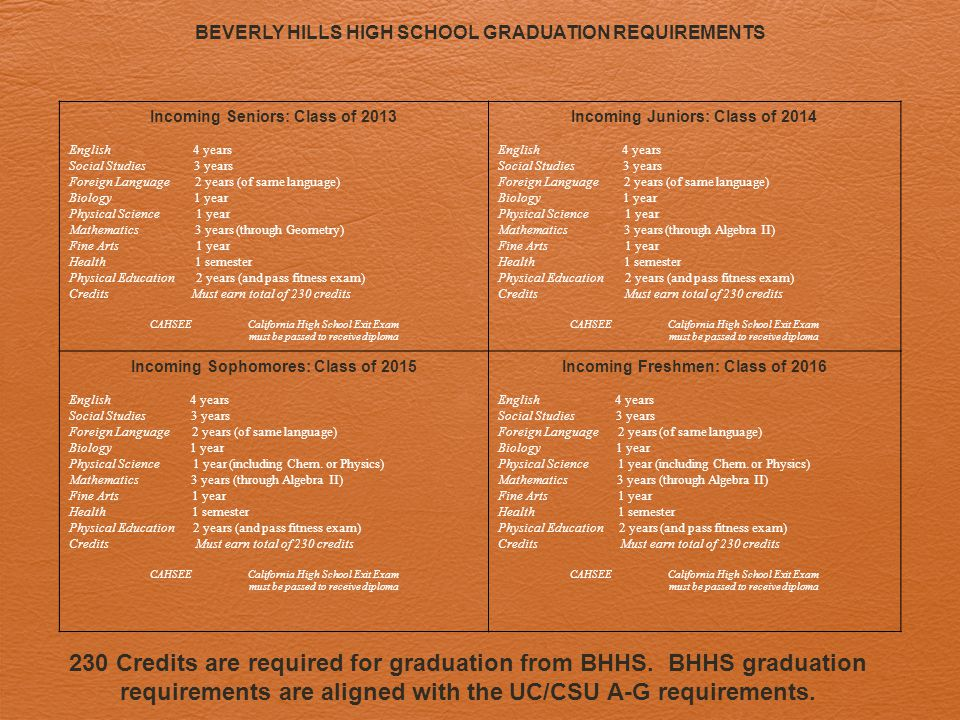 BEVERLY HILLS HIGH SCHOOL GRADUATION REQUIREMENTS 230 Credits are required for graduation from BHHS.