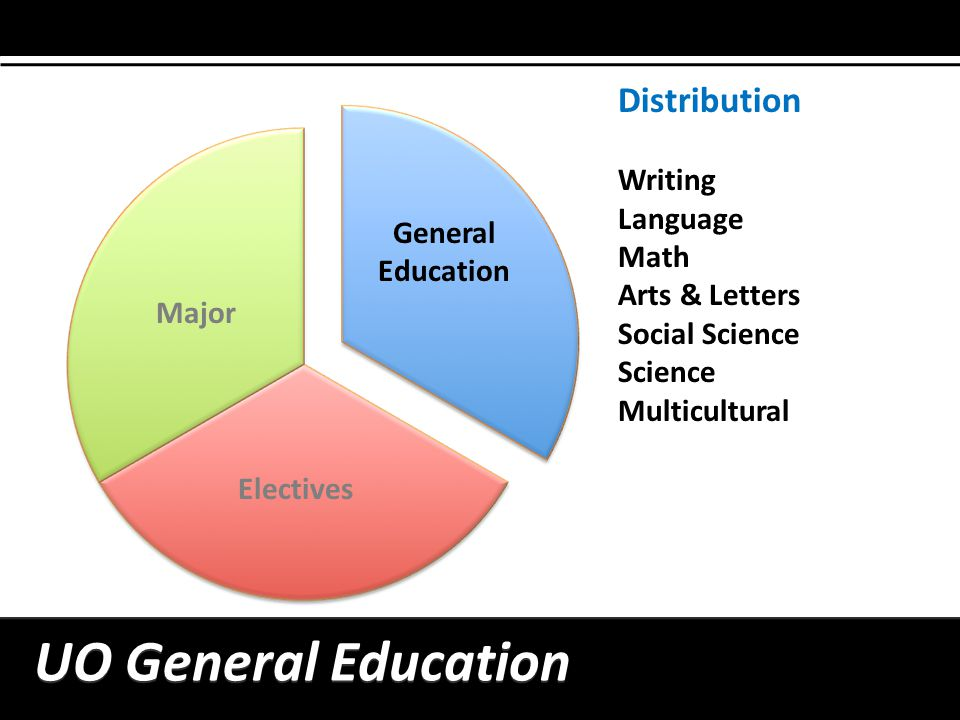 General Education UO General Education Distribution Writing Language Math Arts & Letters Social Science Science Multicultural Major Electives