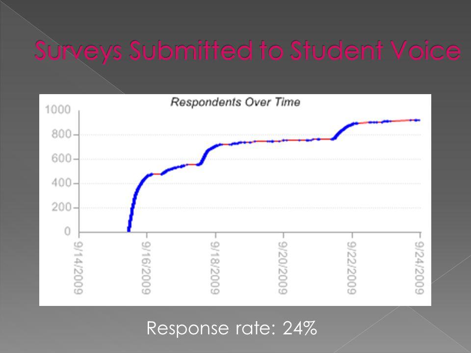 Response rate: 24%