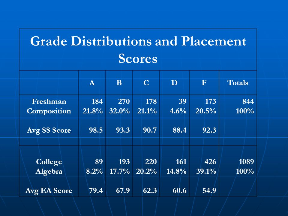 Grade Distributions and Placement Scores ABCDFTotals Freshman Composition Avg SS Score 184 21.8% 98.5 270 32.0% 93.3 178 21.1% 90.7 39 4.6% 88.4 173 2