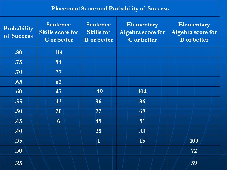 Placement Score and Probability of Success Probability of Success Sentence Skills score for C or better Sentence Skills for B or better Elementary Algebra score for C or better Elementary Algebra score for B or better.80114.7594.7077.6562.6047119104.55339686.50207269.4564951.402533.35115103.3072.2539