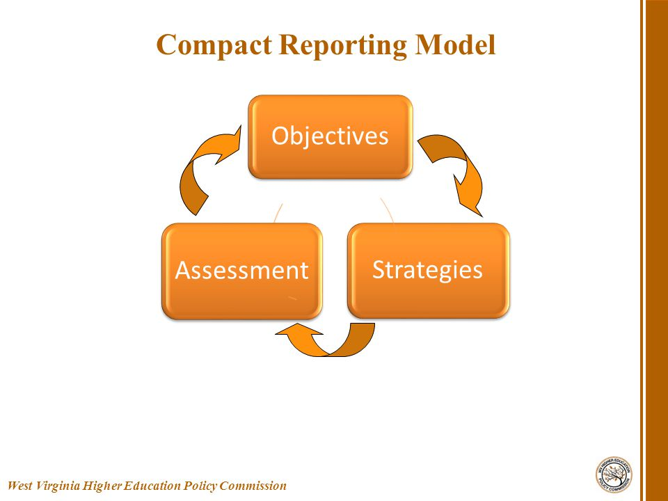 West Virginia Higher Education Policy Commission Compact Reporting Model Objectives Assessment Strategies