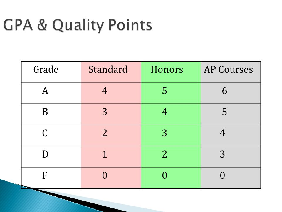 GPA & Quality Points Grade Standard HonorsAP Courses A 4 5 6 B 3 4 5 C 2 3 4 D 1 2 3 F 0 0 0