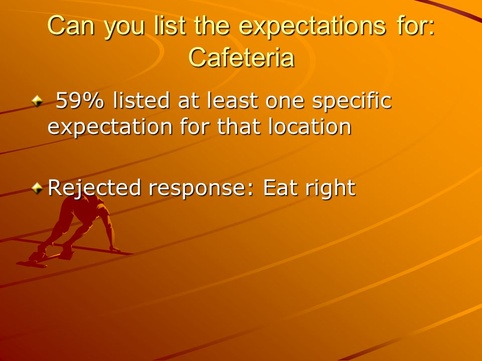 Can you list the expectations for: Cafeteria 59% listed at least one specific expectation for that location 59% listed at least one specific expectation for that location Rejected response: Eat right