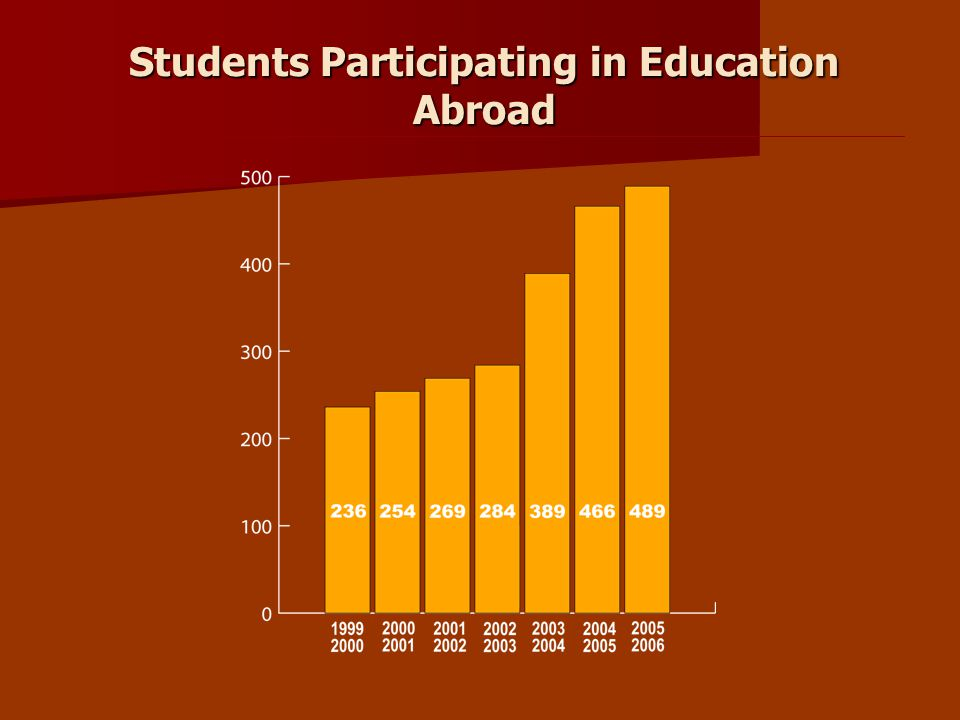 Students Participating in Education Abroad