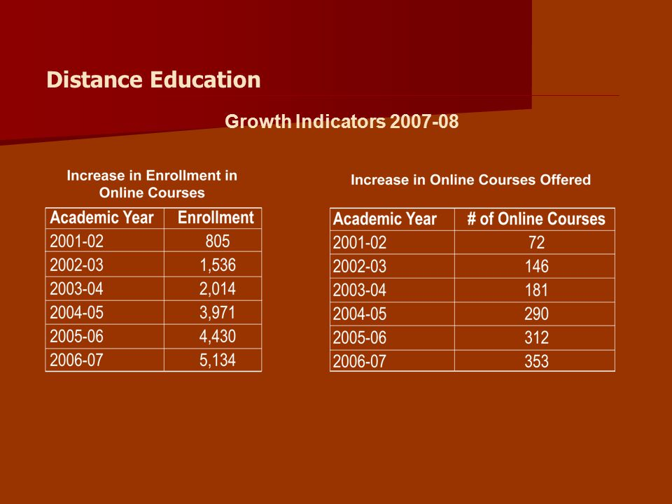 Growth Indicators 2007-08 Distance Education