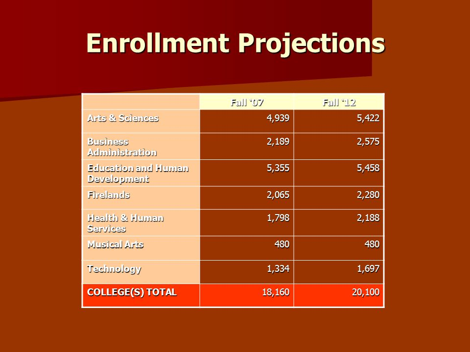 Enrollment Projections Fall '07 Fall '12 Arts & Sciences 4,9395,422 Business Administration 2,1892,575 Education and Human Development 5,3555,458 Firelands2,0652,280 Health & Human Services 1,7982,188 Musical Arts 480480 Technology1,3341,697 COLLEGE(S) TOTAL 18,16020,100