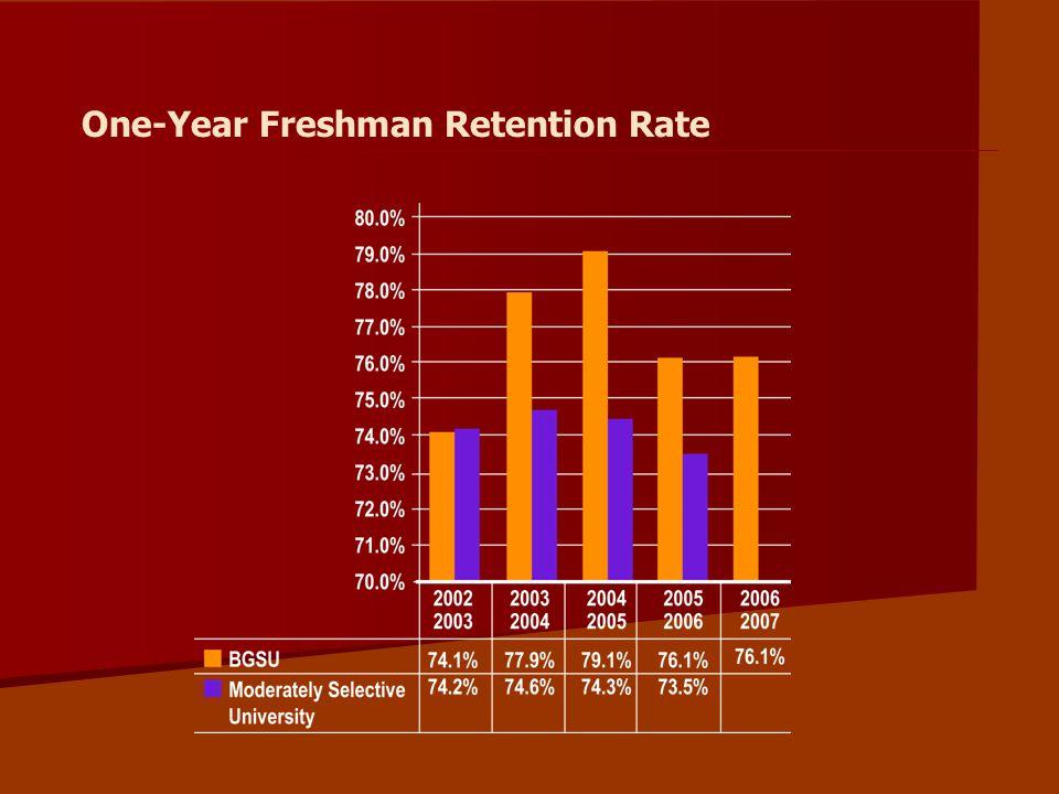 One-Year Freshman Retention Rate