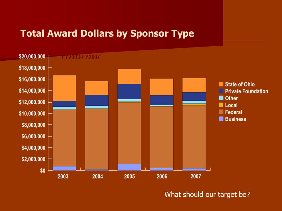 Total Award Dollars by Sponsor Type FY2003-FY2007 What should our target be