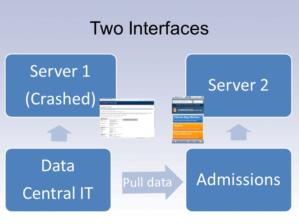 Two Interfaces Data Central IT Server 1 (Crashed) Pull data Server 2Admissions