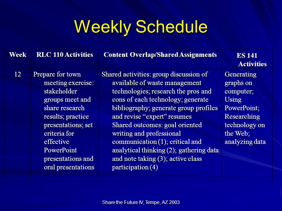Share the Future IV, Tempe, AZ 2003 Weekly Schedule Week RLC 110 Activities Content Overlap/Shared Assignments ES 141 Activities 12 Prepare for town meeting exercise: stakeholder groups meet and share research results; practice presentations; set criteria for effective PowerPoint presentations and oral presentations Shared activities: group discussion of available of waste management technologies; research the pros and cons of each technology; generate bibliography; generate group profiles and revise expert resumes Shared outcomes: goal oriented writing and professional communication (1); critical and analytical thinking (2); gathering data and note taking (3); active class participation (4) Generating graphs on computer;UsingPowerPoint;Researching technology on the Web; analyzing data