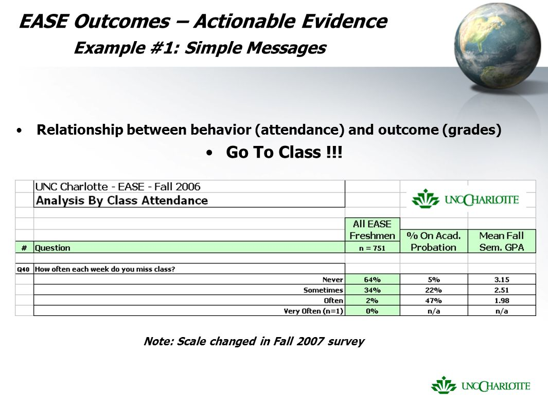 EASE Outcomes – Actionable Evidence Example #1: Simple Messages Relationship between behavior (attendance) and outcome (grades) Go To Class !!.
