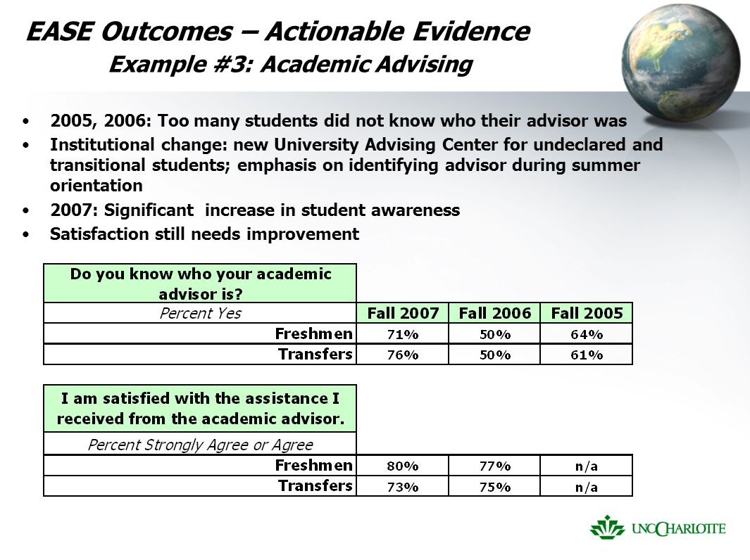 EASE Outcomes – Actionable Evidence Example #3: Academic Advising 2005, 2006: Too many students did not know who their advisor was Institutional change: new University Advising Center for undeclared and transitional students; emphasis on identifying advisor during summer orientation 2007: Significant increase in student awareness Satisfaction still needs improvement