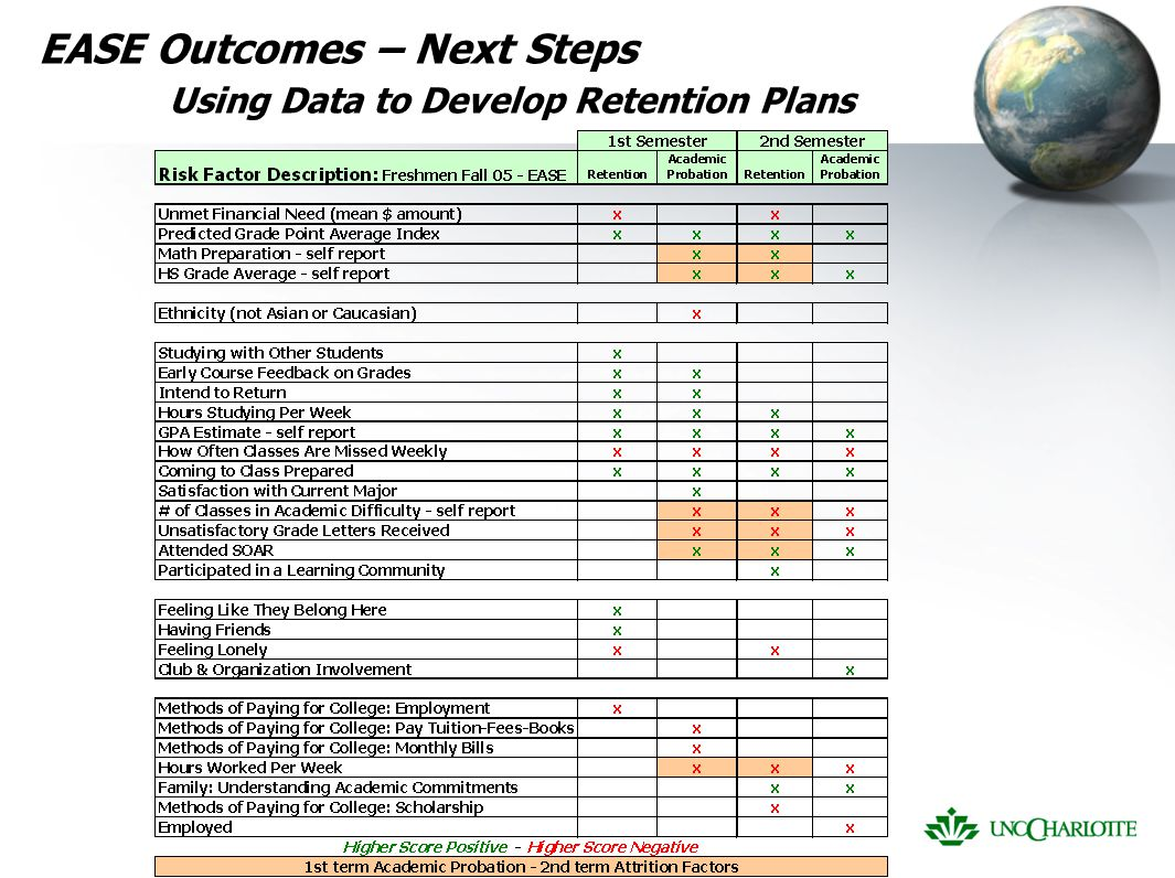 EASE Outcomes – Next Steps Using Data to Develop Retention Plans