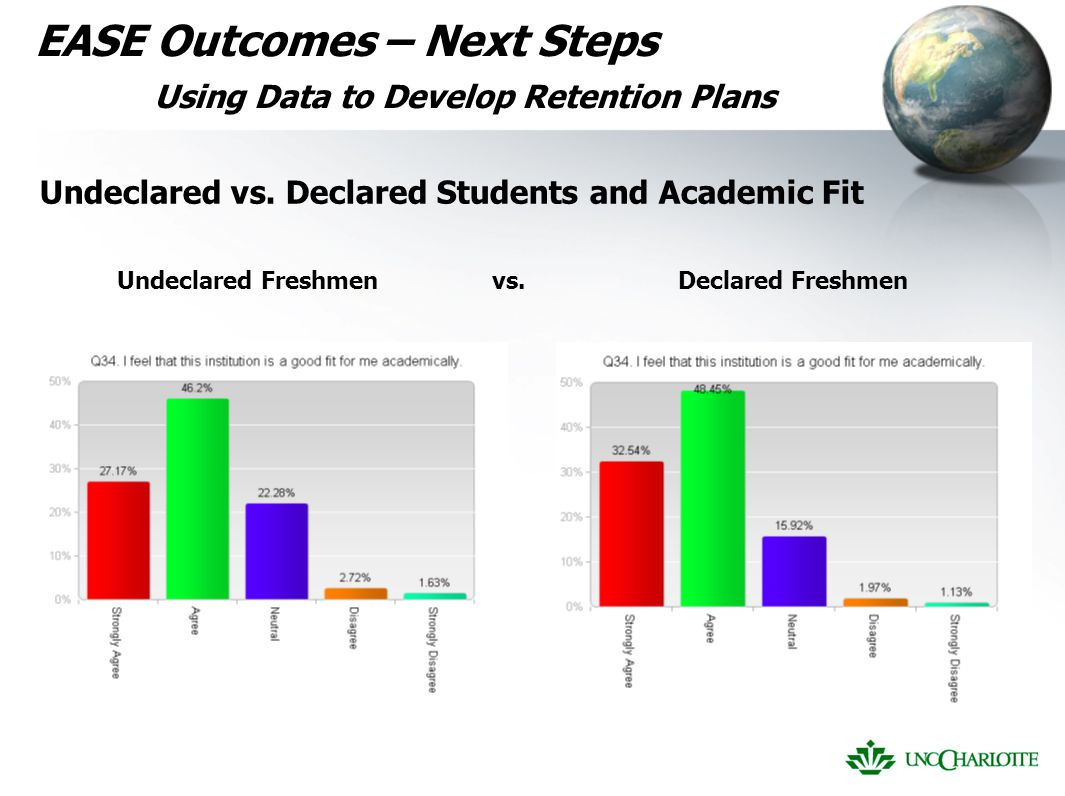 EASE Outcomes – Next Steps Using Data to Develop Retention Plans Undeclared vs.