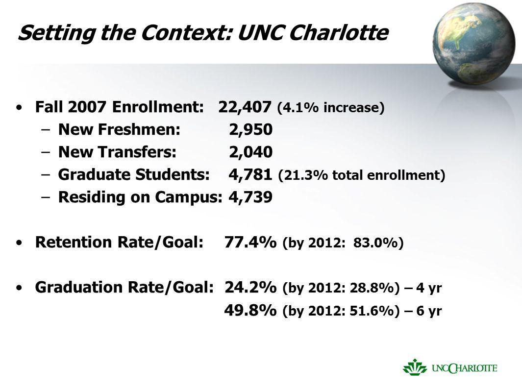 Setting the Context: UNC Charlotte Fall 2007 Enrollment: 22,407 (4.1% increase) –New Freshmen: 2,950 –New Transfers: 2,040 –Graduate Students: 4,781 (21.3% total enrollment) –Residing on Campus: 4,739 Retention Rate/Goal:77.4% (by 2012: 83.0%) Graduation Rate/Goal:24.2% (by 2012: 28.8%) – 4 yr 49.8% (by 2012: 51.6%) – 6 yr