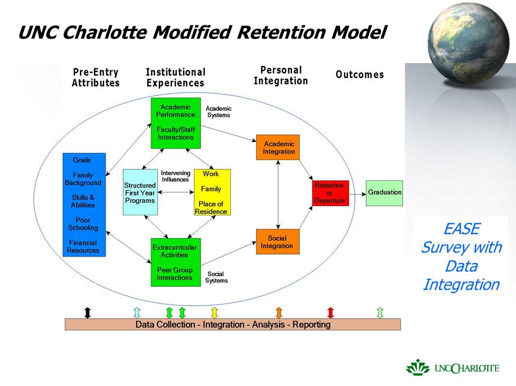 UNC Charlotte Modified Retention Model EASE Survey with Data Integration