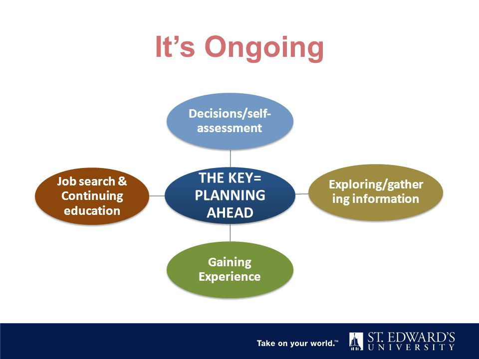 It's Ongoing THE KEY= PLANNING AHEAD Decisions/self- assessment Exploring/gather ing information Gaining Experience Job search & Continuing education