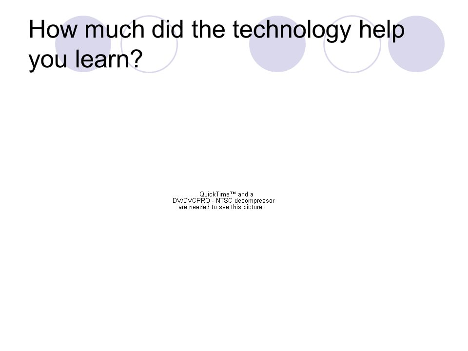 How much did the technology help you learn?