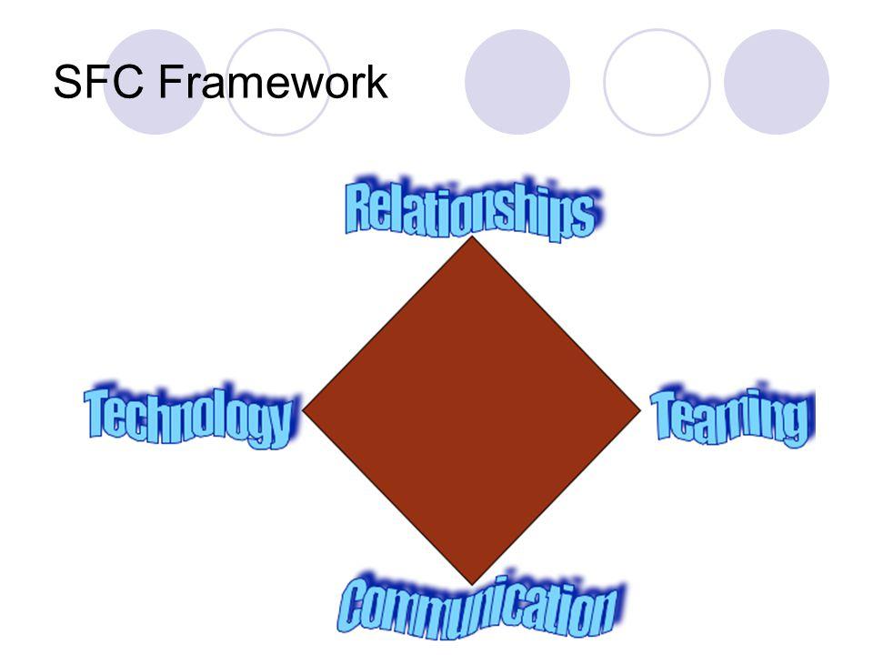 SFC Framework