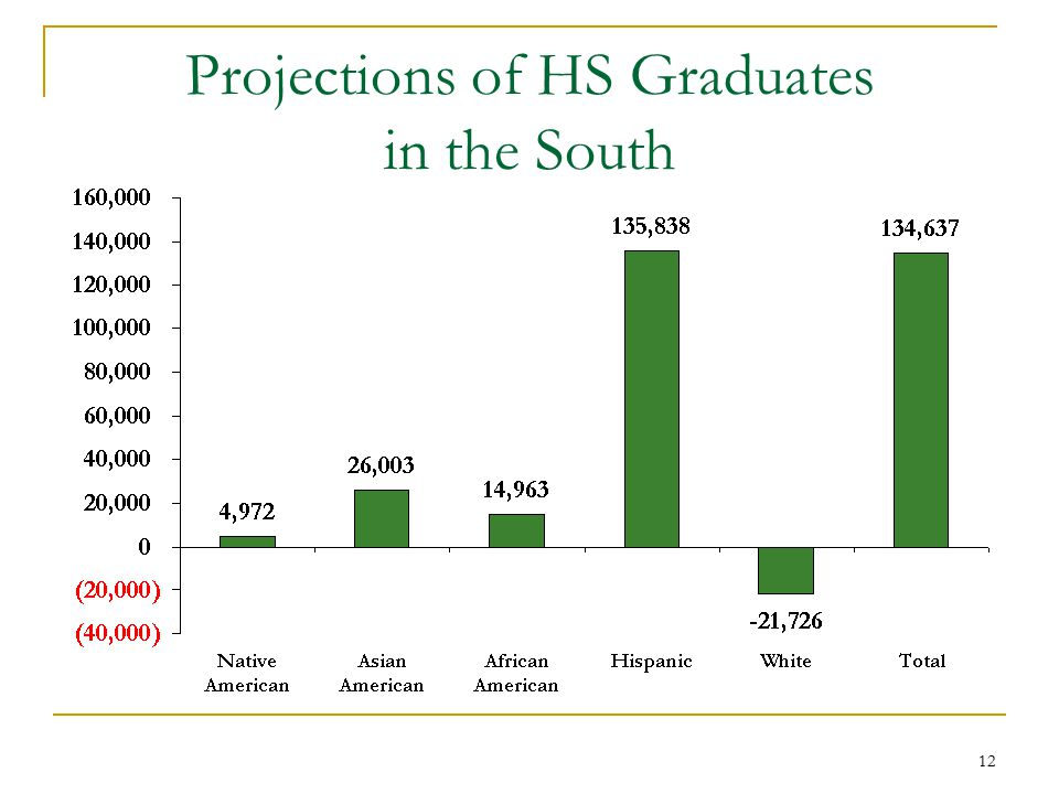 12 Projections of HS Graduates in the South