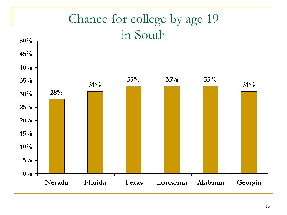 13 Chance for college by age 19 in South