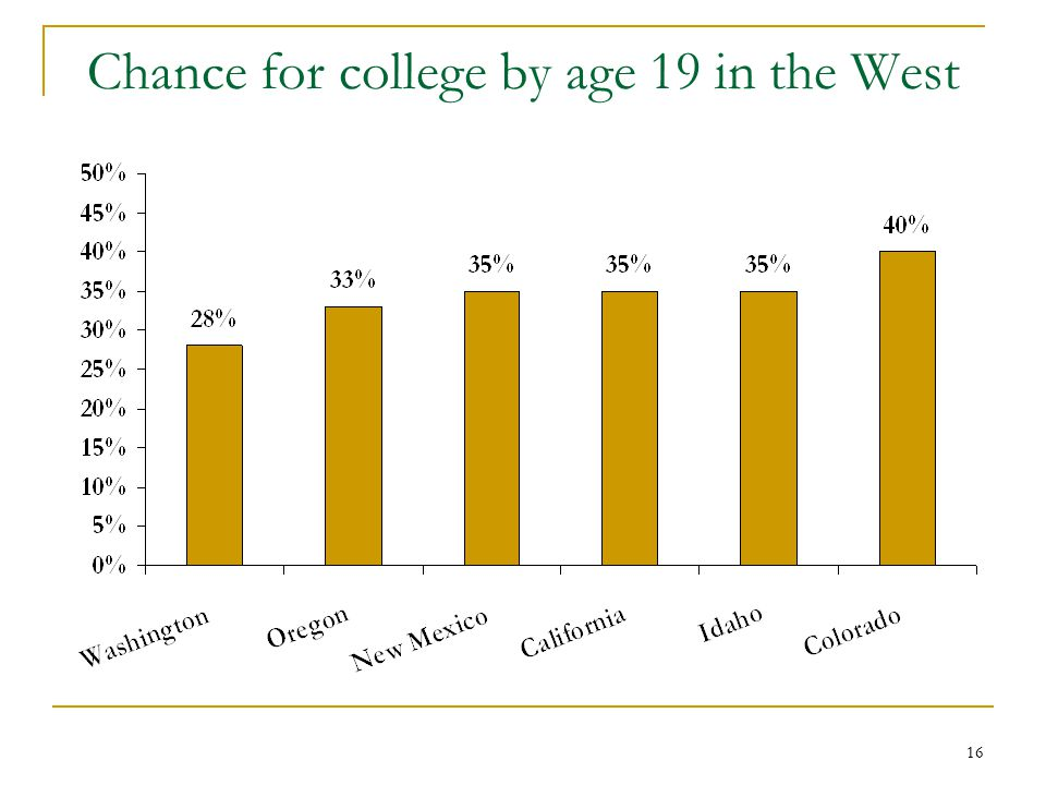 16 Chance for college by age 19 in the West