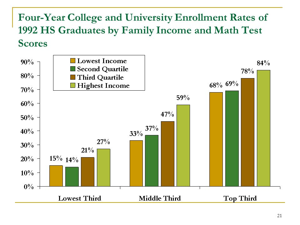 21 Four-Year College and University Enrollment Rates of 1992 HS Graduates by Family Income and Math Test Scores
