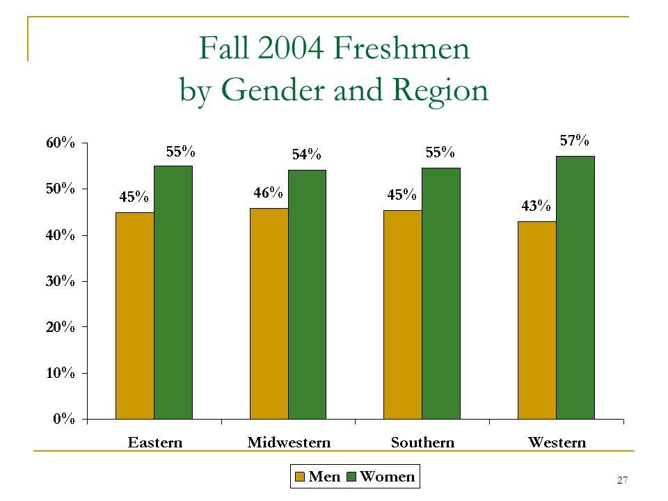 27 Fall 2004 Freshmen by Gender and Region