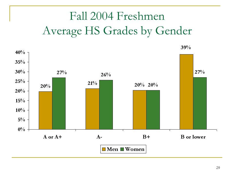 29 Fall 2004 Freshmen Average HS Grades by Gender