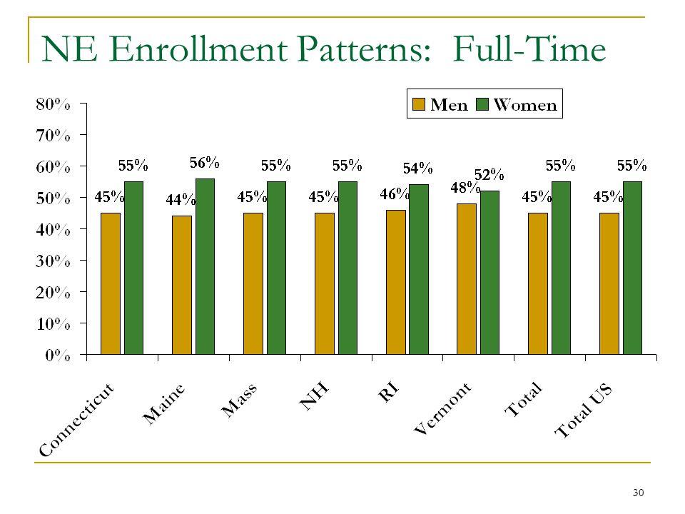30 NE Enrollment Patterns: Full-Time