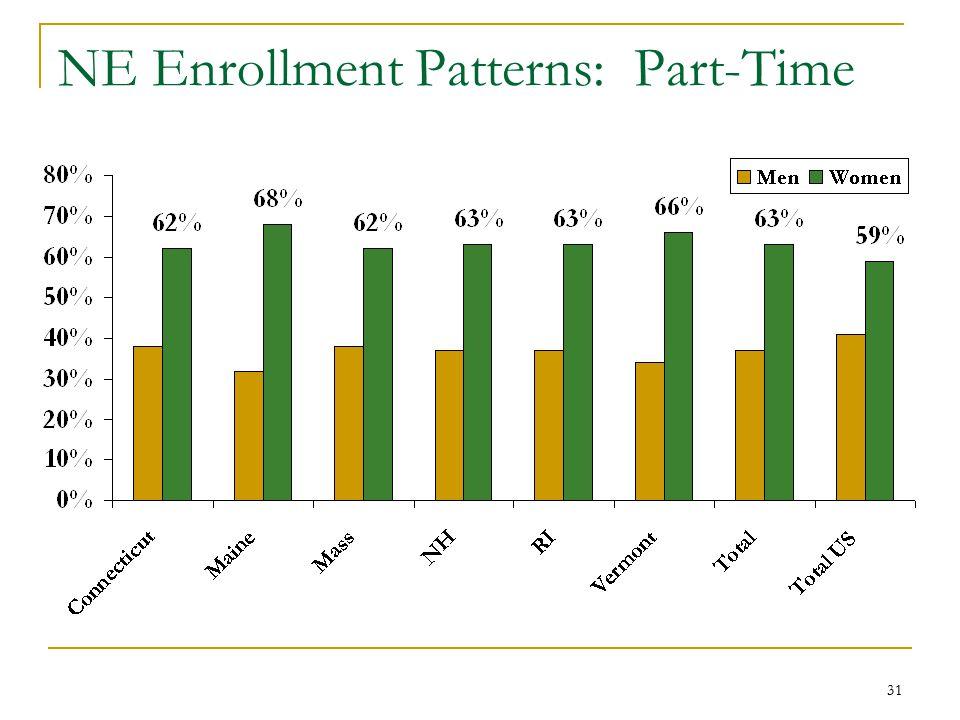 31 NE Enrollment Patterns: Part-Time