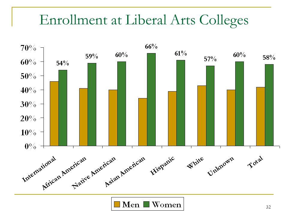 32 Enrollment at Liberal Arts Colleges